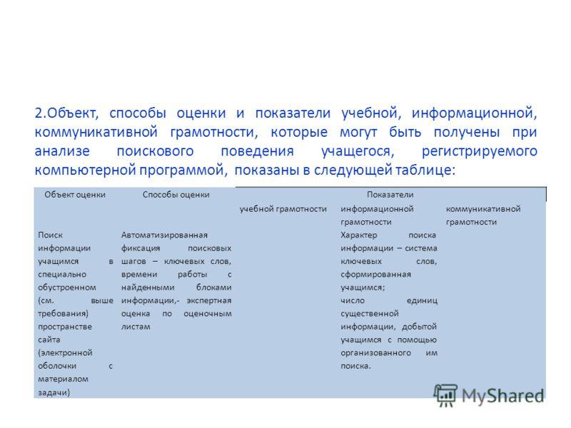 2.Объект, способы оценки и показатели учебной, информационной, коммуникативной грамотности, которые могут быть получены при анализе поискового поведения учащегося, регистрируемого компьютерной программой, показаны в следующей таблице: Объект оценки С