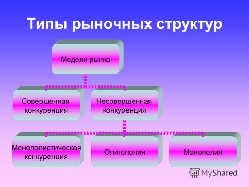 Типы рыночных структур Модели рынка Совершенная конкуренция Несовершенная конкуренция Монополистическая конкуренция ОлигополияМонополия