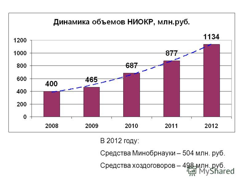 В 2012 году: Средства Минобрнауки – 504 млн. руб. Средства хоздоговоров – 498 млн. руб.