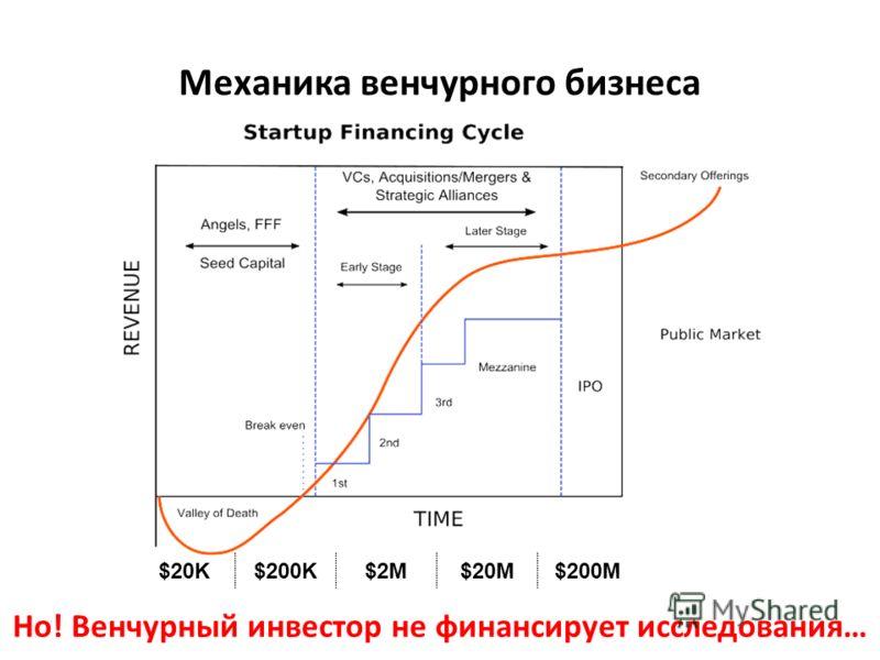 Механика венчурного бизнеса Но! Венчурный инвестор не финансирует исследования… $20K$200K$2M$20M$200M