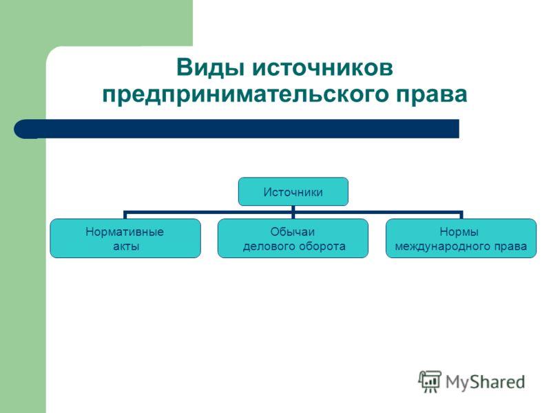 Виды источников предпринимательского права Источники Нормативные акты Обычаи делового оборота Нормы международного права