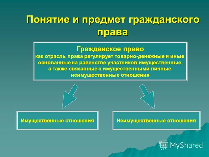 Лекция 1 Понятие, предмет и метод гражданского права. Основные гражданско-правовые системы современности.