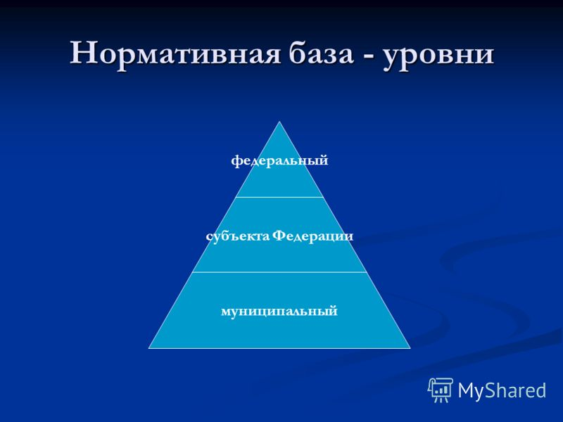 Нормативная база - уровни федеральный субъекта Федерации муниципальный