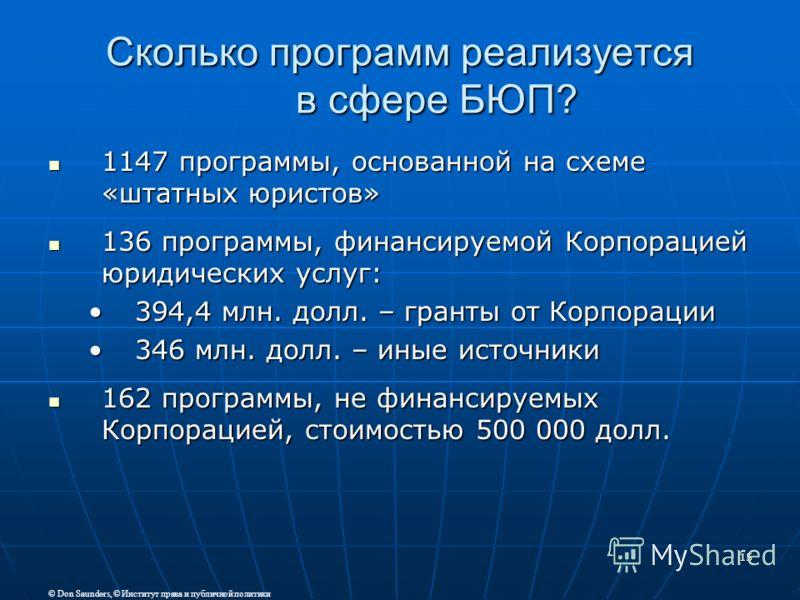 15 Сколько программ реализуется в сфере БЮП? 1147 программы, основанной на схеме «штатных юристов» 1147 программы, основанной на схеме «штатных юристов» 136 программы, финансируемой Корпорацией юридических услуг: 136 программы, финансируемой Корпорац
