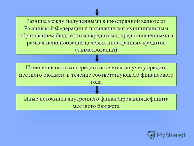 3 Разница между полученными в иностранной валюте от Российской Федерации и погашенными муниципальным образованием бюджетными кредитами, предоставленными в рамках использования целевых иностранных кредитов (заимствований) Изменение остатков средств на