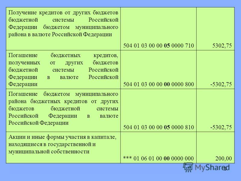 9 Получение кредитов от других бюджетов бюджетной системы Российской Федерации бюджетом муниципального района в валюте Российской Федерации 504 01 03 00 00 05 0000 7105302,75 Погашение бюджетных кредитов, полученных от других бюджетов бюджетной систе