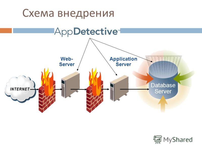 Схема внедрения Database Server Web- Server Application Server