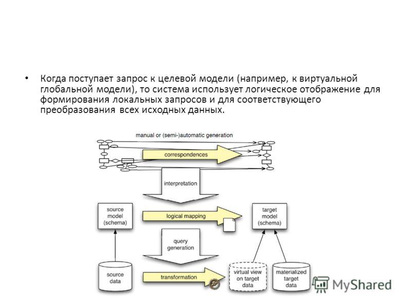 Когда поступает запрос к целевой модели (например, к виртуальной глобальной модели), то система использует логическое отображение для формирования локальных запросов и для соответствующего преобразования всех исходных данных.