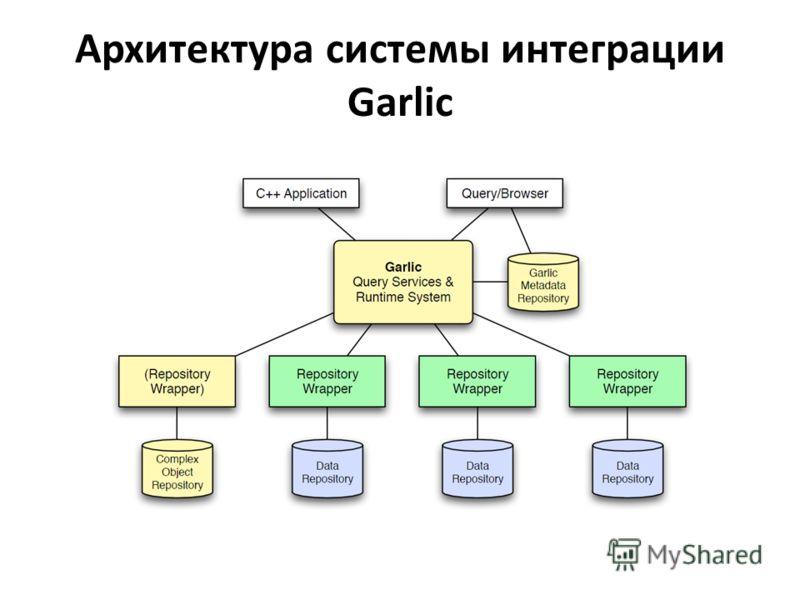 Архитектура системы интеграции Garlic
