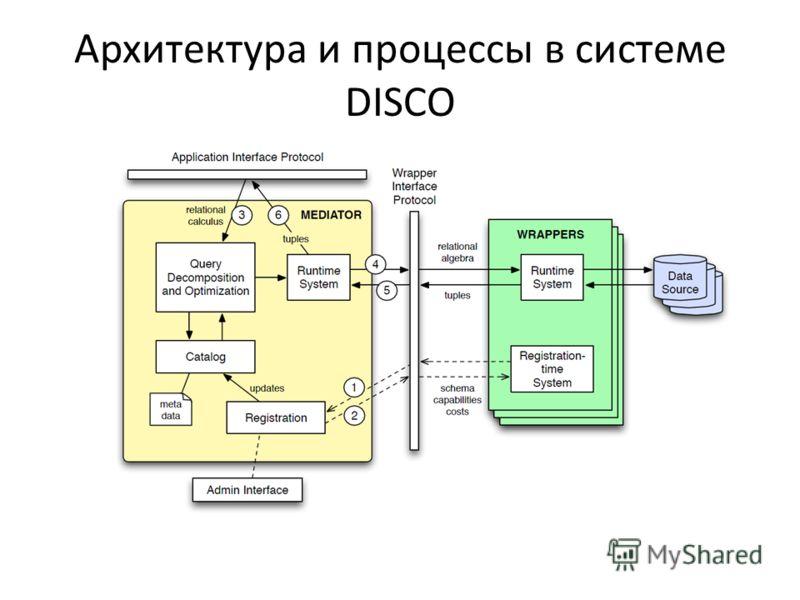 Архитектура и процессы в системе DISCO