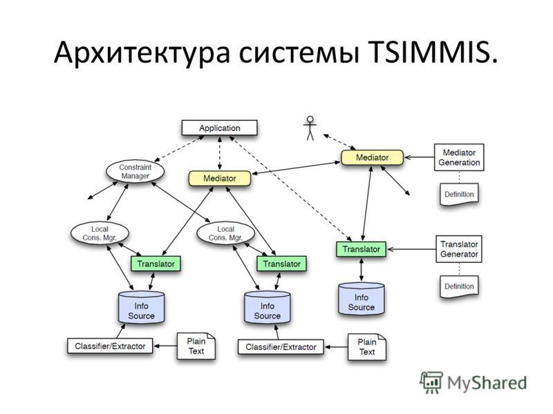 Архитектура системы TSIMMIS.