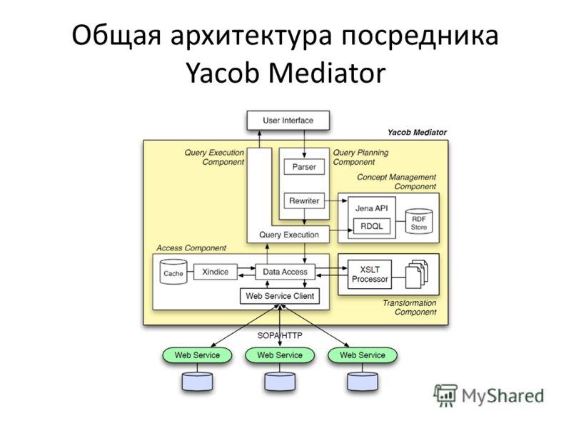 Общая архитектура посредника Yacob Mediator