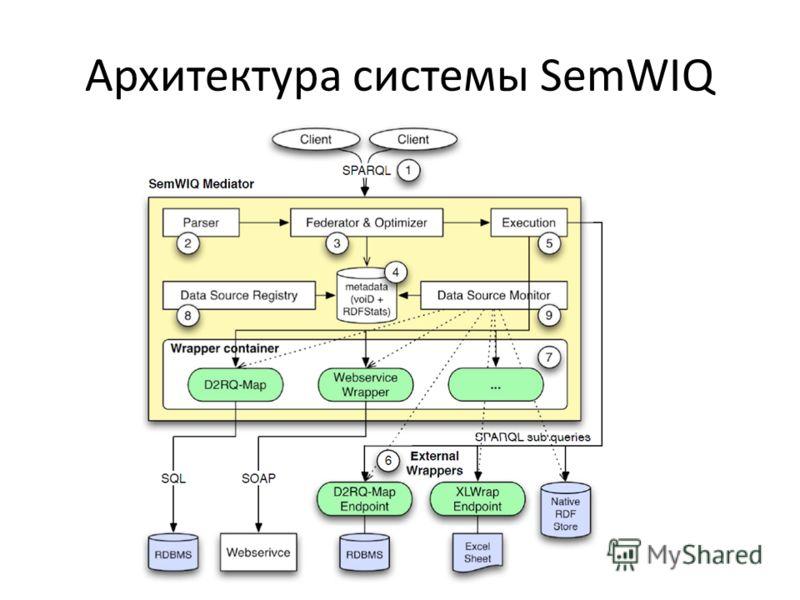 Архитектура системы SemWIQ