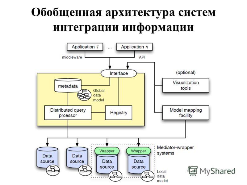 Обобщенная архитектура систем интеграции информации