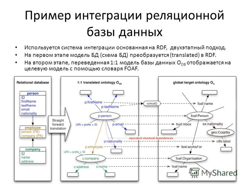 Пример интеграции реляционной базы данных Используется система интеграции основанная на RDF, двухэтапный подход. На первом этапе модель БД (схема БД) преобразуется (translated) в RDF. На втором этапе, переведенная 1:1 модель базы данных O DB отобража