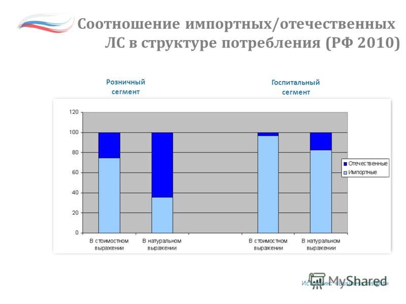 Розничный сегмент Госпитальный сегмент Источник: «Business Insight» Соотношение импортных/отечественных ЛС в структуре потребления (РФ 2010)