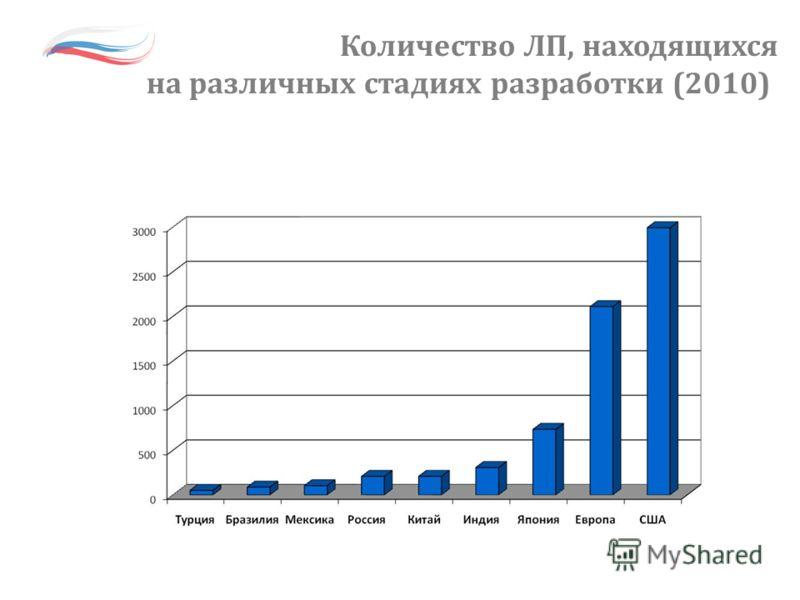 Количество ЛП, находящихся на различных стадиях разработки (2010)