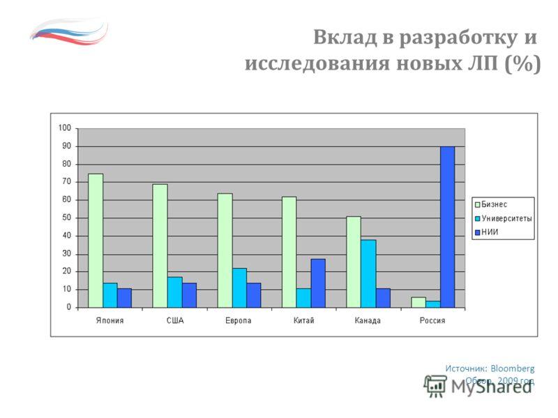 Источник: Bloomberg Обзор, 2009 год Вклад в разработку и исследования новых ЛП (%)