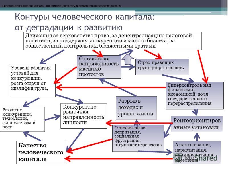 Контуры человеческого капитала: от деградации к развитию Движения за верховенство права, за децентрализацию налоговой политики, за поддержку конкуренции и малого бизнеса, за общественный контроль над бюджетными тратами Гиперконтроль над финансами, эк