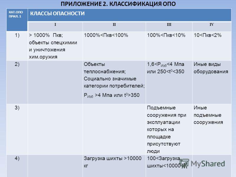 ПРИЛОЖЕНИЕ 2. КЛАССИФИКАЦИЯ ОПО КАТ.ОПО ПРИЛ. 1 КЛАССЫ ОПАСНОСТИ IIIIIIIV 1) > 1000% Пкв; объекты спецхимии и уничтожения хим.оружия 1000%