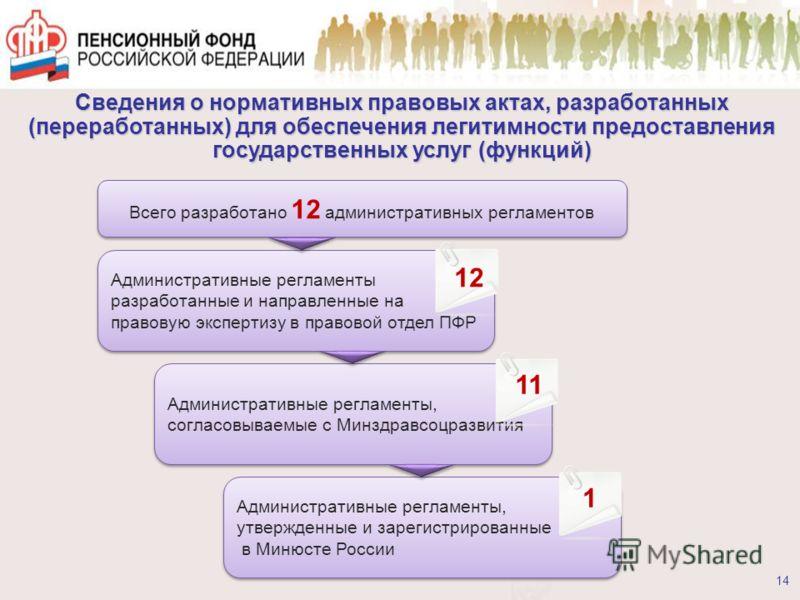 Сведения о нормативных правовых актах, разработанных (переработанных) для обеспечения легитимности предоставления государственных услуг (функций) 14 Всего разработано 12 административных регламентов Административные регламенты разработанные и направл
