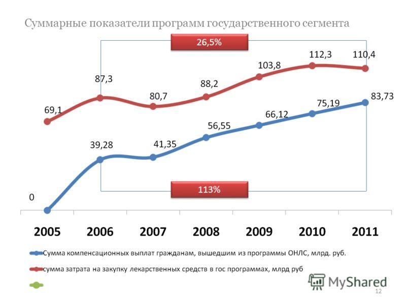 Суммарные показатели программ государственного сегмента 12 26,5% 113%