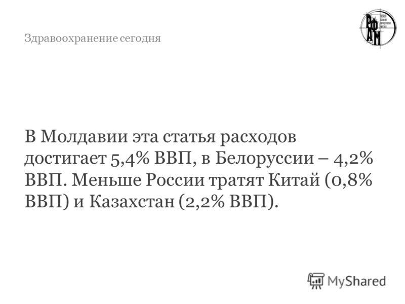 Здравоохранение сегодня В Молдавии эта статья расходов достигает 5,4% ВВП, в Белоруссии – 4,2% ВВП. Меньше России тратят Китай (0,8% ВВП) и Казахстан (2,2% ВВП).