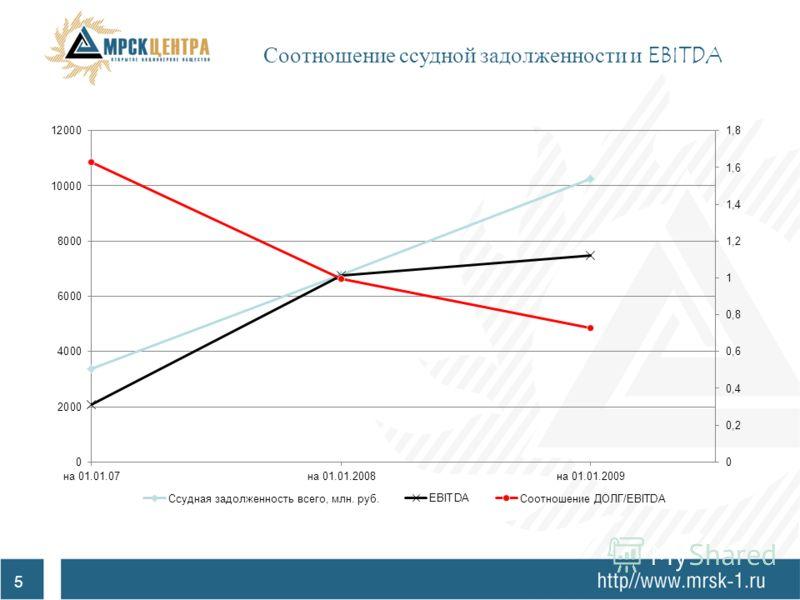 Соблюдение лимитов Стандарта управления долговой позицией ОАО «РАО ЕЭС России» Стандарт управления долговой позицией подразумевает под собой соблюдение следующих лимитов: 1.Лимит по текущей ликвидности 2.Лимит по финансовому рычагу 3.Лимит по покрыти