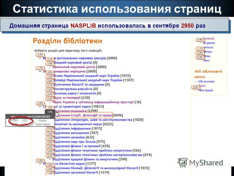 Статистика использования страниц Институт программных систем НАН Украины Домашняя страница NASPLIB использовалась в сентябре 2950 раз