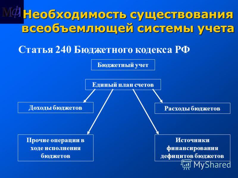 Необходимость существования всеобъемлющей системы учета Статья 240 Бюджетного кодекса РФ Бюджетный учет Единый план счетов Доходы бюджетов Расходы бюджетов Источники финансирования дефицитов бюджетов Прочие операции в ходе исполнения бюджетов