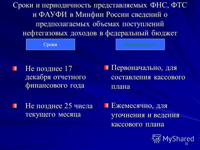 11 Сроки и периодичность представляемых ФНС, ФТС и ФАУФИ в Минфин России сведений о предполагаемых объемах поступлений нефтегазовых доходов в федеральный бюджет СрокиПериодичность Не позднее 17 декабря отчетного финансового года Не позднее 25 числа т