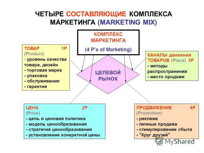ЧЕТЫРЕ СОСТАВЛЯЮЩИЕ КОМПЛЕКСА МАРКЕТИНГА (MARKETING MIX) ЦЕЛЕВОЙ РЫНОК КОМПЛЕКС МАРКЕТИНГА (4 Ps of Marketing) ТОВАР 1P (Product) - уровень качества товара, дизайн - торговая марка - упаковка - обслуживание - гарантия ПРОДВИЖЕНИЕ 4P (Promotion) - рек