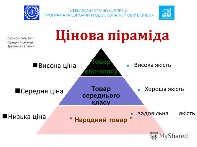Цінова піраміда Висока ціна Середня ціна Низька ціна МІЖНАРОДНА ОРГАНІЗАЦІЯ ПРАЦІ ПРОГРАМА «РОЗПОЧНИ та ВДОСКОНАЛЮЙ СВІЙ БІЗНЕС» Товар еліт-класу Товар середнього класу Народний товар Висока якість Хороша якість задовільна якість Эконом-сегмент Средн