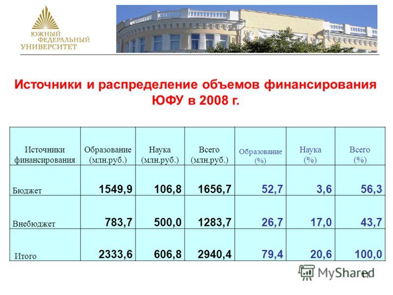 11 Источники и распределение объемов финансирования ЮФУ в 2008 г. Источники финансирования Образование (млн.руб.) Наука (млн.руб.) Всего (млн.руб.) Образование (%) Наука (%) Всего (%) Бюджет 1549,9106,81656,752,73,656,3 Внебюджет 783,7500,01283,726,7