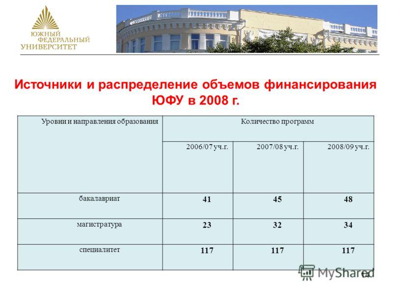 14 Источники и распределение объемов финансирования ЮФУ в 2008 г. Уровни и направления образованияКоличество программ 2006/07 уч.г.2007/08 уч.г.2008/09 уч.г. бакалавриат 414548 магистратура 233234 специалитет 117