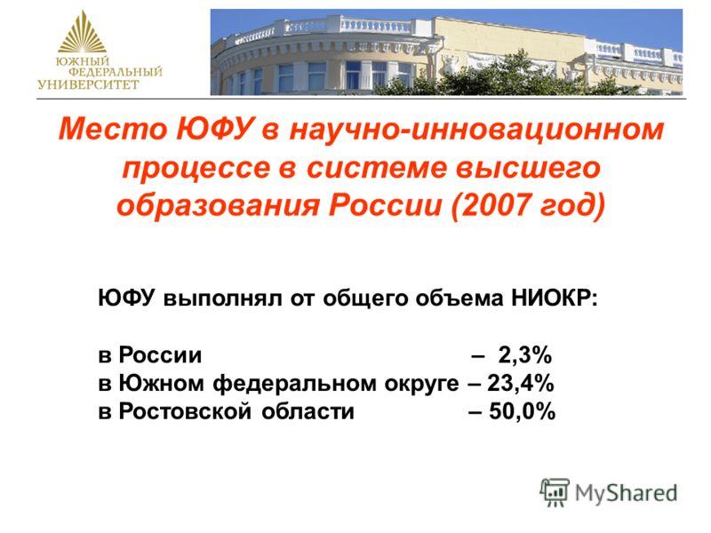 ЮФУ выполнял от общего объема НИОКР: в России – 2,3% в Южном федеральном округе – 23,4% в Ростовской области – 50,0% Место ЮФУ в научно-инновационном процессе в системе высшего образования России (2007 год)