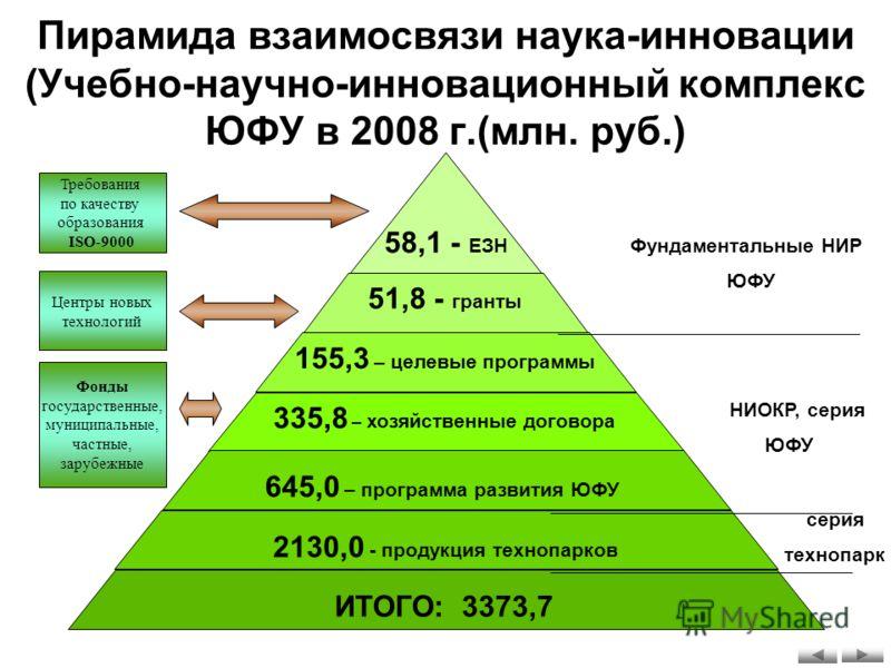 Пирамида взаимосвязи наука-инновации (Учебно-научно-инновационный комплекс ЮФУ в 2008 г.(млн. руб.) Требования по качеству образования ISO-9000 Центры новых технологий Фонды государственные, муниципальные, частные, зарубежные 335,8 – хозяйственные до