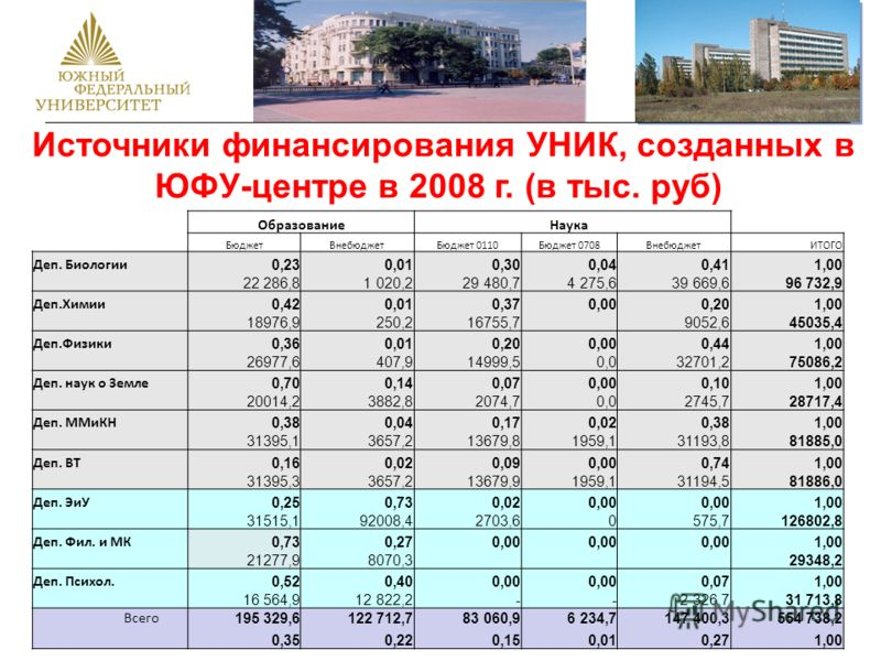 Источники финансирования УНИК, созданных в ЮФУ-центре в 2008 г. (в тыс. руб) Образование Наука БюджетВнебюджетБюджет 0110Бюджет 0708ВнебюджетИТОГО Деп. Биологии 0,230,010,300,040,411,00 22 286,8 1 020,2 29 480,7 4 275,6 39 669,6 96 732,9 Деп.Химии 0,