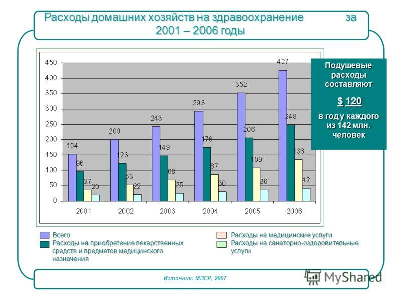 Расходы домашних хозяйств на здравоохранение за 2001 – 2006 годы Подушевые расходы составляют $ 120 $ 120 в год у каждого из 142 млн. человек Всего Всего Расходы на приобретение лекарственных Расходы на приобретение лекарственных средств и предметов