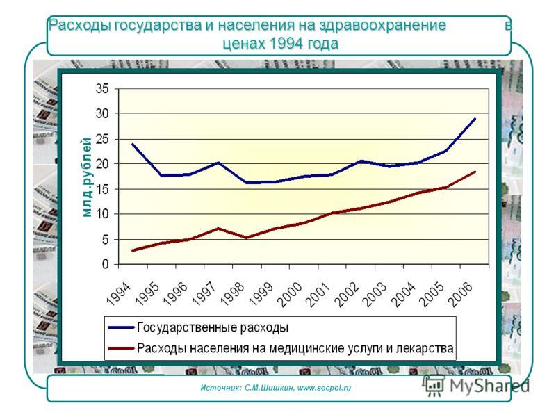 Источник: С.М.Шишкин, www.socpol.ru Расходы государства и населения на здравоохранение в ценах 1994 года