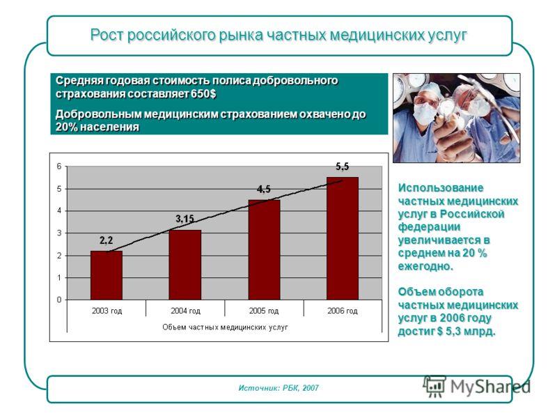 Источник: РБК, 2007 Использование частных медицинских услуг в Российской федерации увеличивается в среднем на 20 % ежегодно. Объем оборота частных медицинских услуг в 2006 году достиг $ 5,3 млрд. Средняя годовая стоимость полиса добровольного страхов