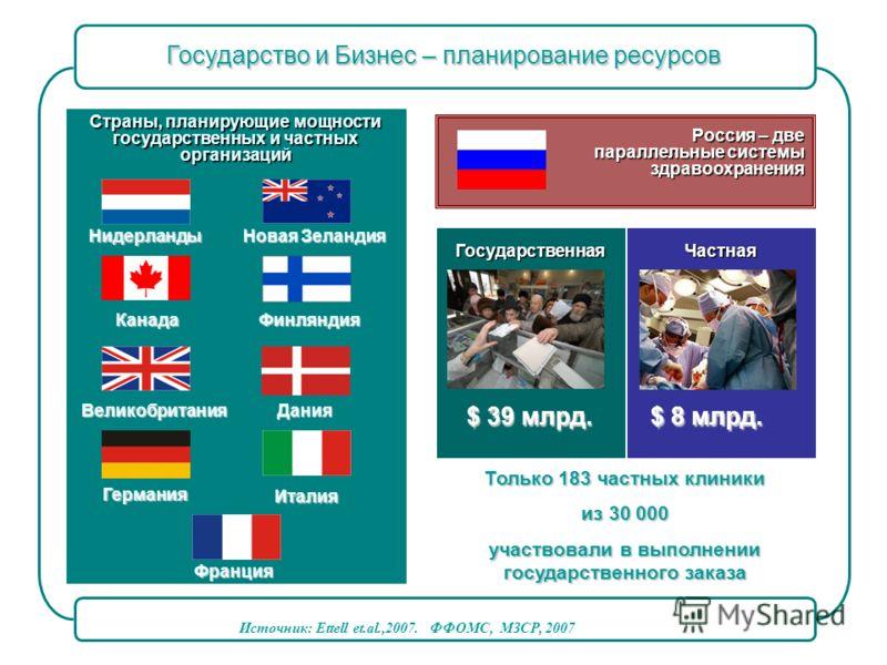 Страны, планирующие мощности государственных и частных организаций Канада Великобритания Германия Франция Италия Дания Финляндия Новая Зеландия Нидерланды ГосударственнаяЧастная Россия – две параллельные системы здравоохранения здравоохранения $ 8 мл