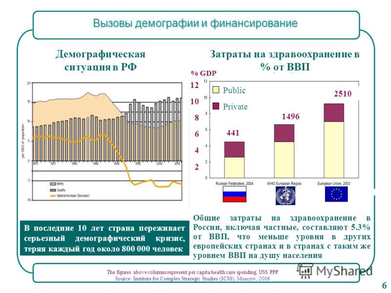 Общие затраты на здравоохранение в России, включая частные, составляют 5.3% от ВВП, что меньше уровня в других европейских странах и в странах с таким же уровнем ВВП на душу населения Затраты на здравоохранение в % от ВВП The figures above columns re