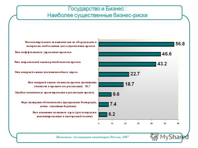 Источник: Ассоциация менеджеров России, 2007 Государство и Бизнес : Наиболее существенные бизнес-риски