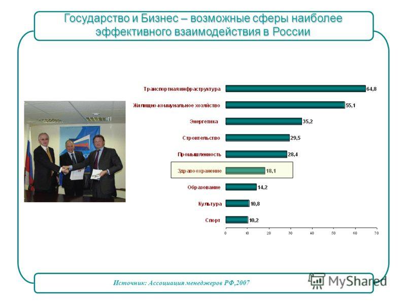Государство и Бизнес – возможные сферы наиболее эффективного взаимодействия в России Источник: Ассоциация менеджеров РФ,2007