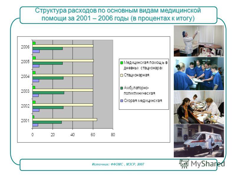 Источник: ФФОМС, МЗСР, 2007 Структура расходов по основным видам медицинской помощи за 2001 – 2006 годы (в процентах к итогу)
