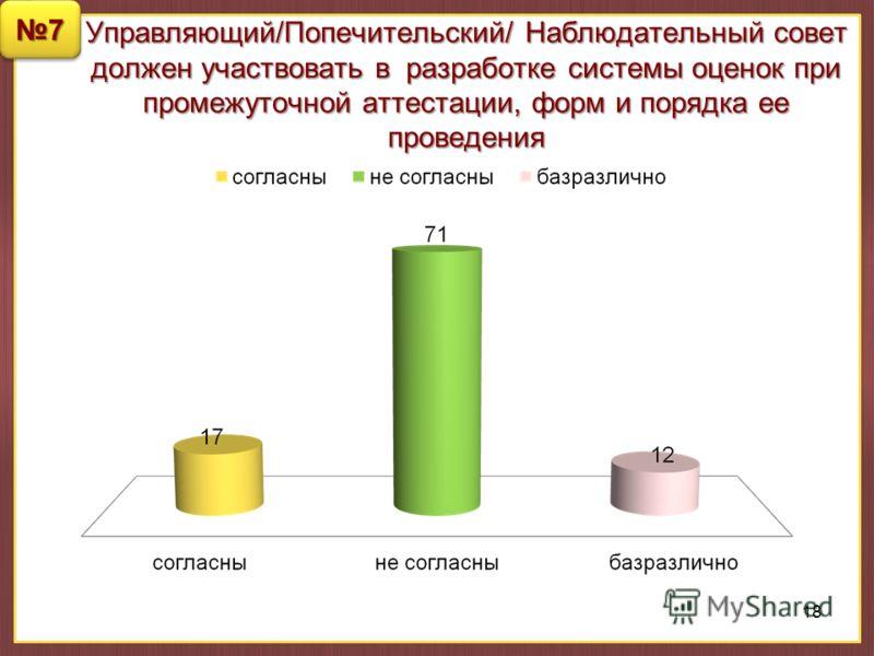 Управляющий/Попечительский/ Наблюдательный совет должен участвовать в разработке системы оценок при промежуточной аттестации, форм и порядка ее проведения 18 77