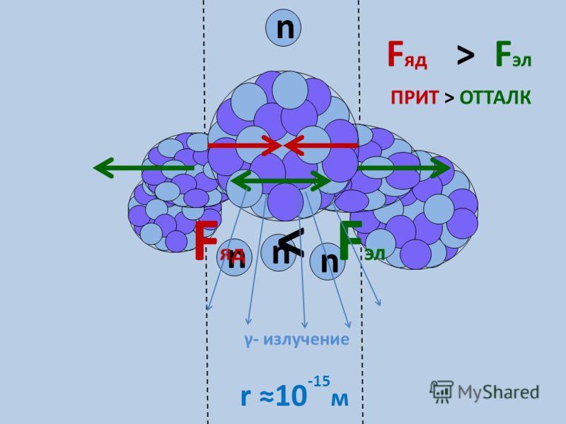 n F яд > F эл ПРИТ > ОТТАЛК r 10 -15 м n n n F яд < F эл γ- излучение