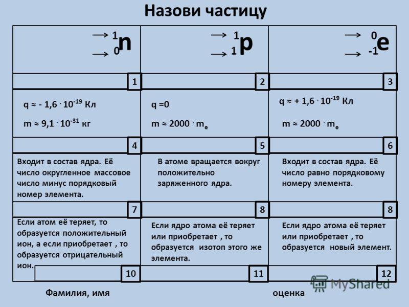 Назови частицу n 1 0 p 1 1 e 0 q - 1,6. 10 -19 Кл q + 1,6. 10 -19 Кл m 9,1. 10 -31 кгm 2000. m e q =0 m 2000. m e Входит в состав ядра. Её число округленное массовое число минус порядковый номер элемента. Входит в состав ядра. Её число равно порядков