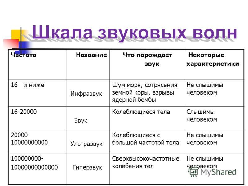Фёдор Шаляпин - бас ( 80Гц) в мире не было голоса с такими богатейшими возможностями
